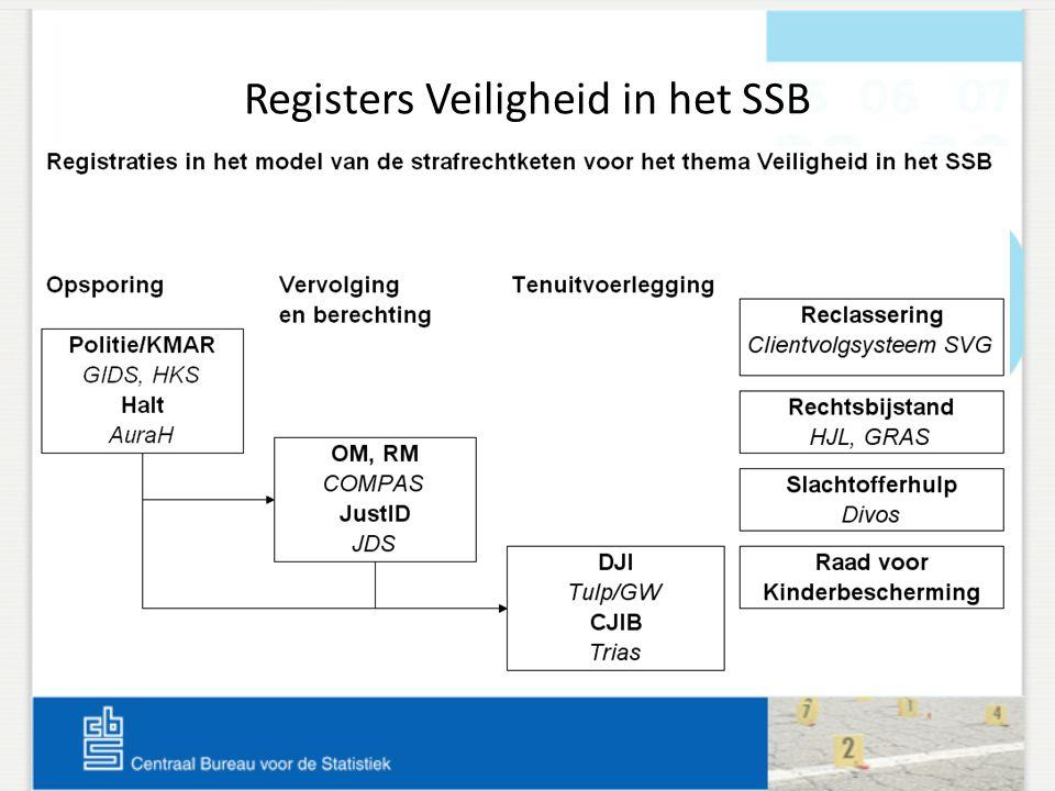 Registers Veiligheid in het SSB