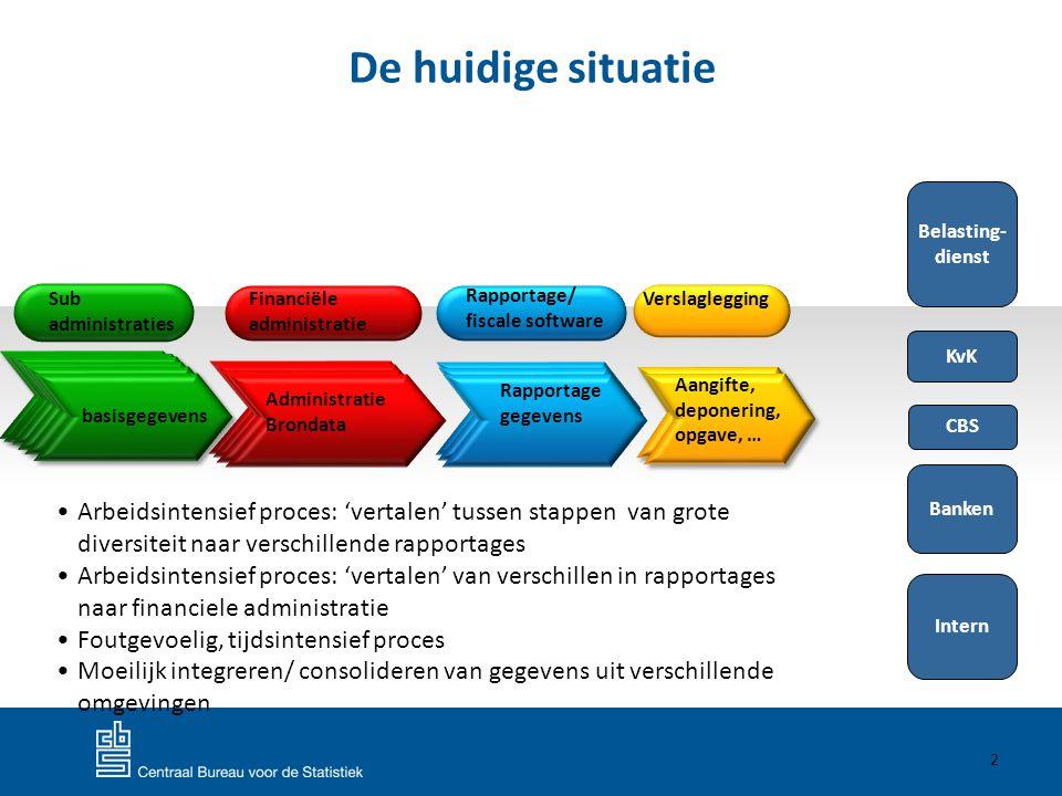 De huidige situatie Belasting- dienst. Sub administraties. Financiële. administratie. Rapportage/ fiscale software.