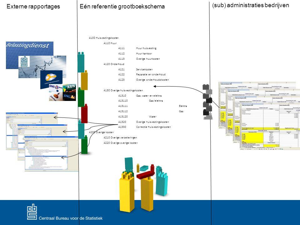 Eén referentie grootboekschema (sub) administraties bedrijven