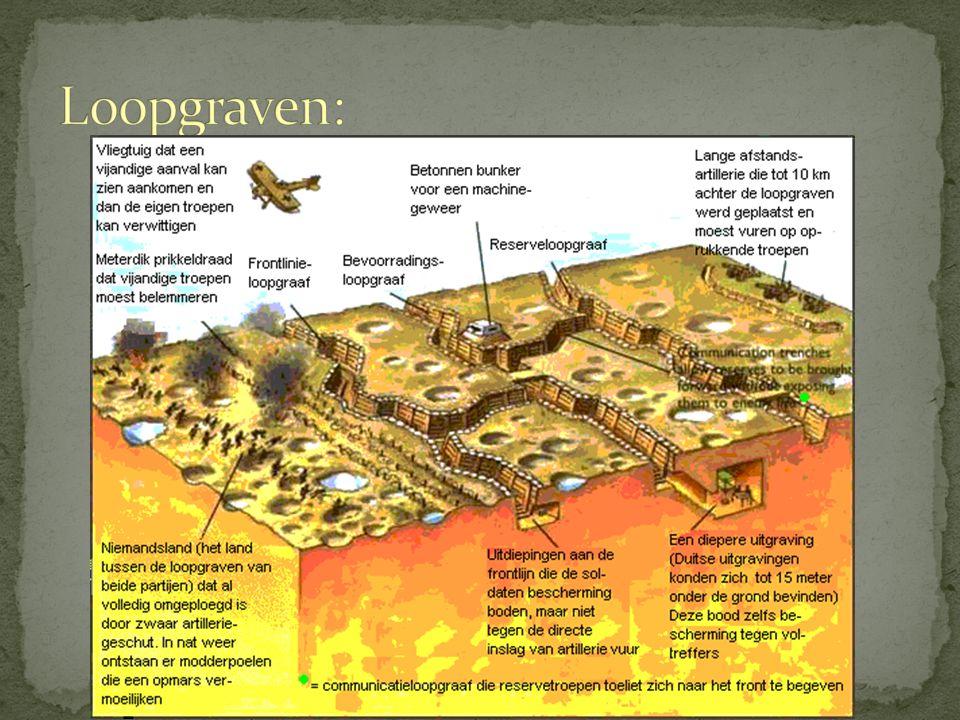 Loopgraven: