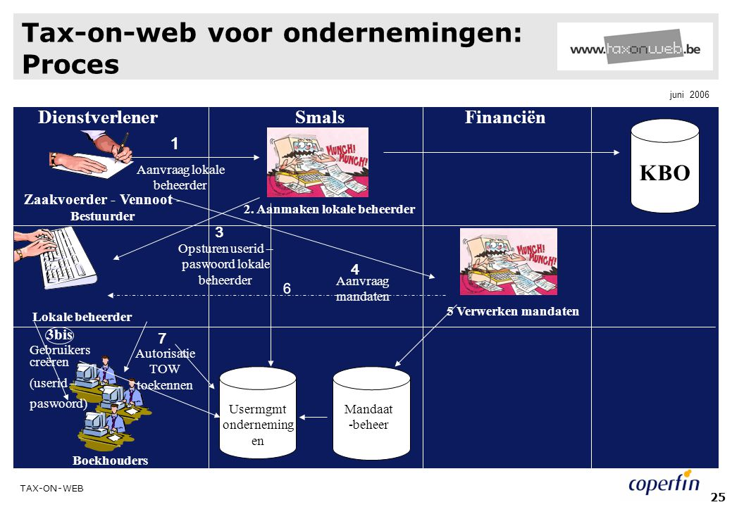 Tax-on-web voor ondernemingen: Proces