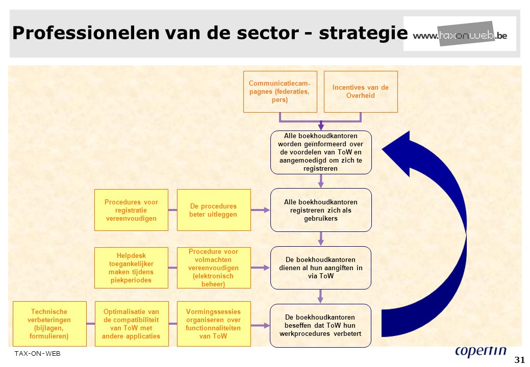 Professionelen van de sector - strategie