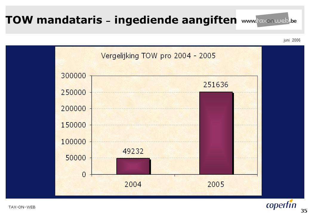 TOW mandataris – ingediende aangiften