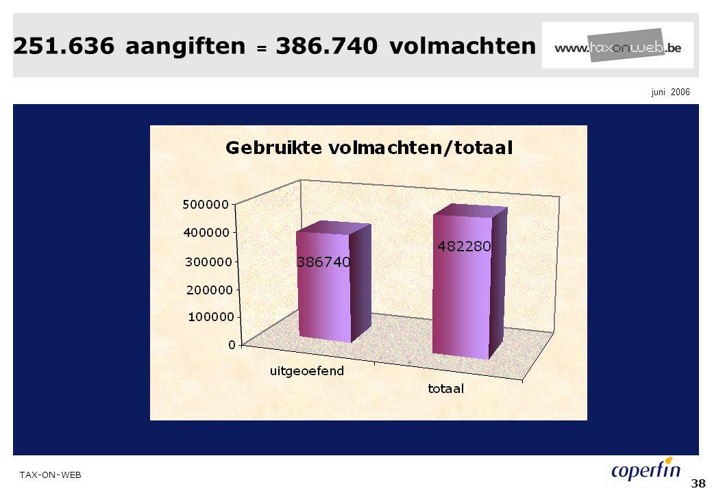 251.636 aangiften = 386.740 volmachten