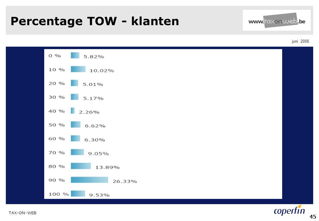 Percentage TOW - klanten