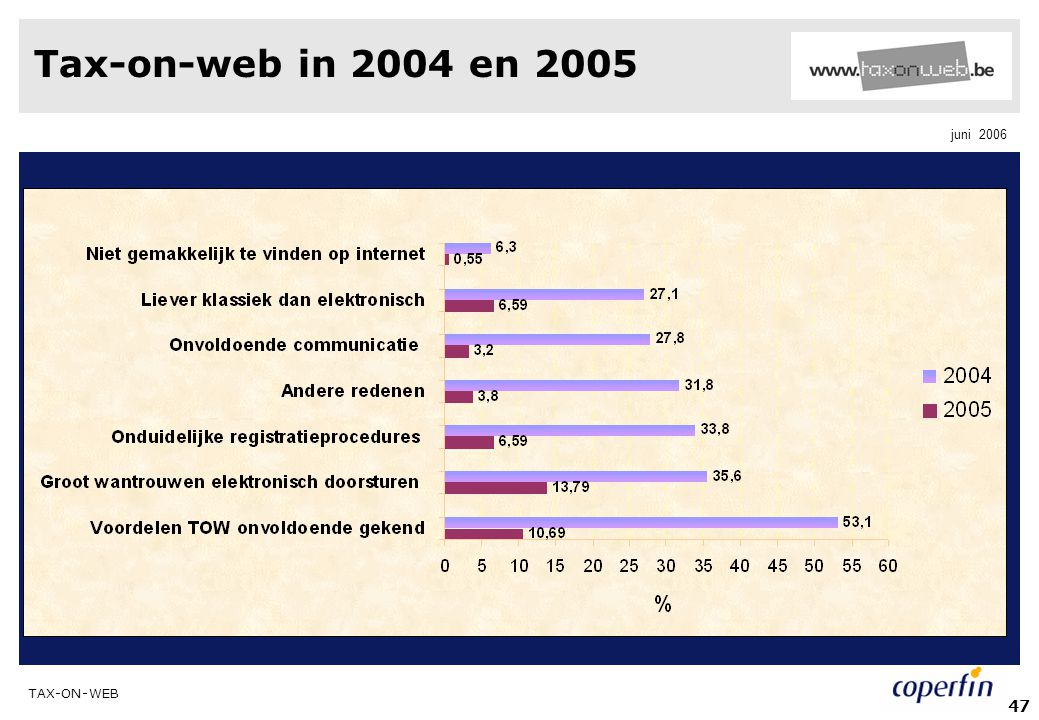 Tax-on-web in 2004 en 2005