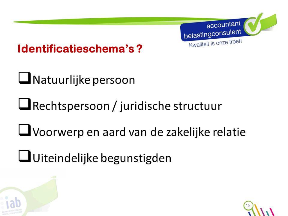 Identificatieschema's