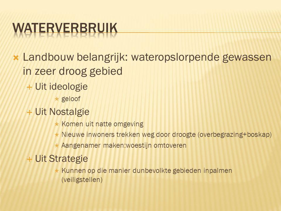 Waterverbruik Landbouw belangrijk: wateropslorpende gewassen in zeer droog gebied. Uit ideologie. geloof.