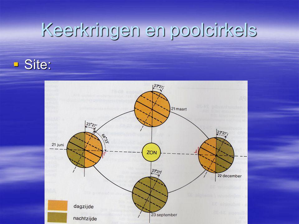 Keerkringen en poolcirkels