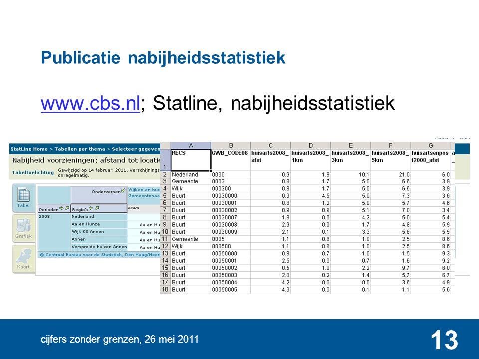 www.cbs.nl; Statline, nabijheidsstatistiek