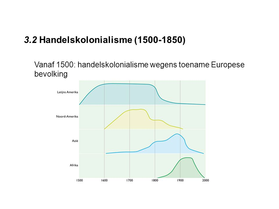 3.2 Handelskolonialisme (1500-1850)