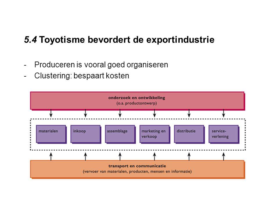 5.4 Toyotisme bevordert de exportindustrie