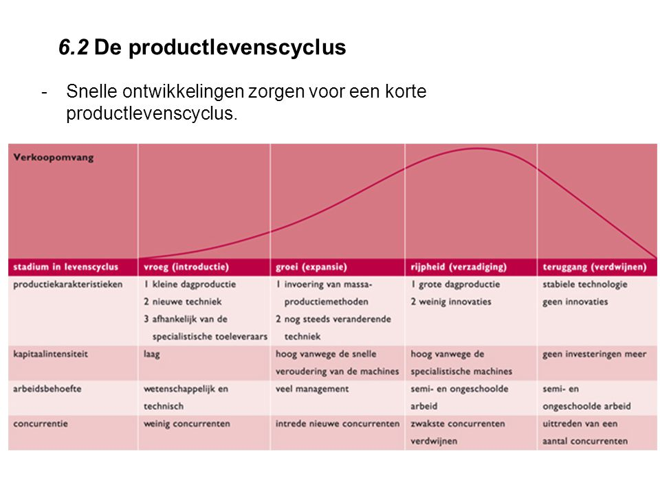 6.2 De productlevenscyclus