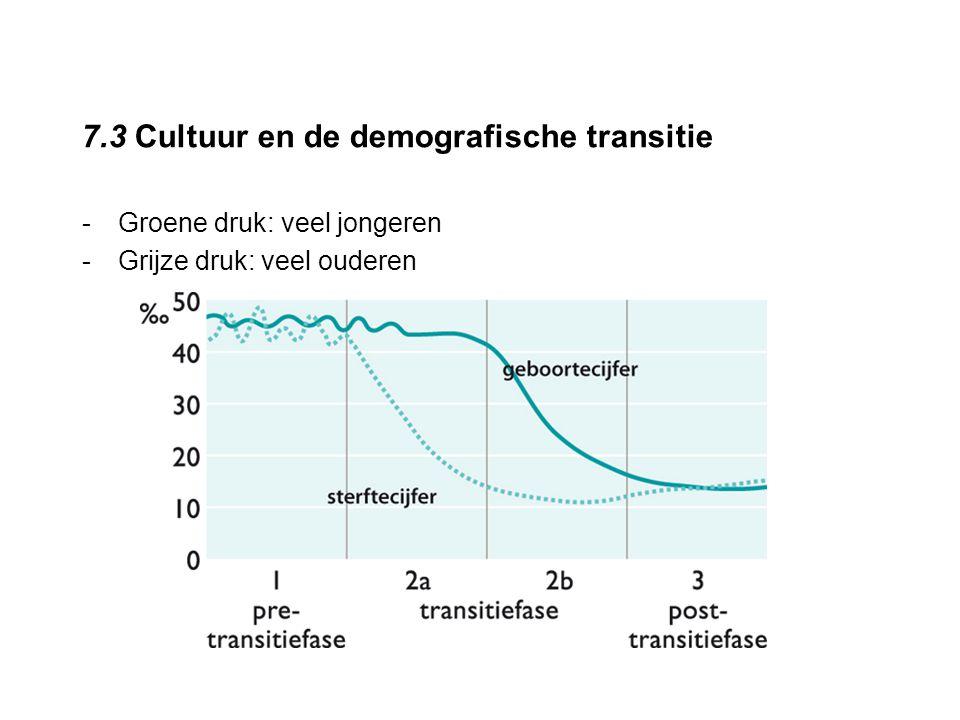 7.3 Cultuur en de demografische transitie