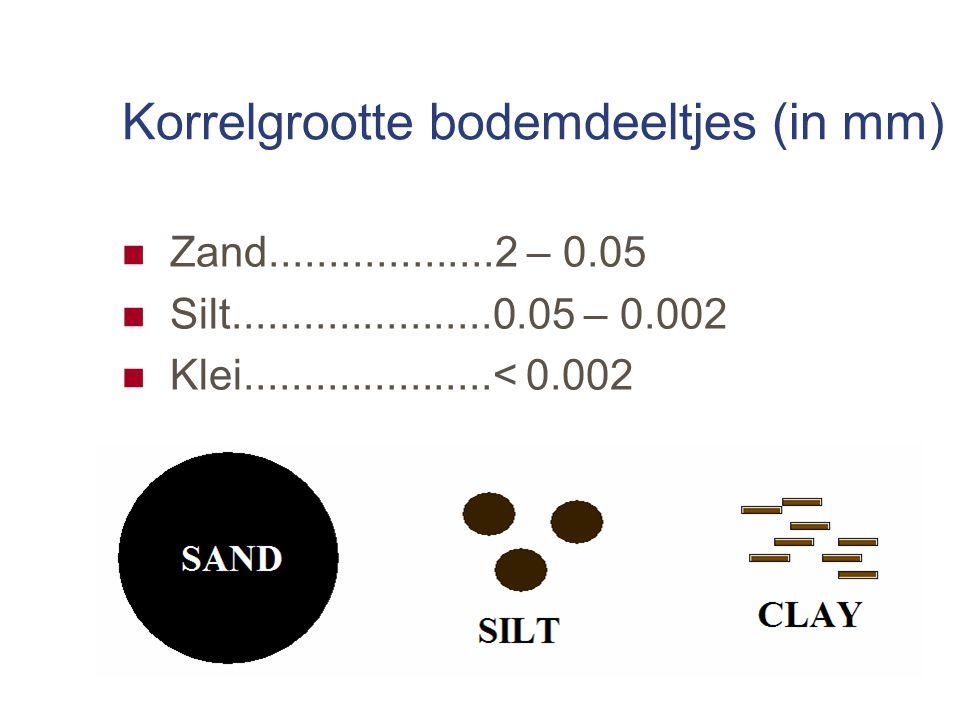 Korrelgrootte bodemdeeltjes (in mm)