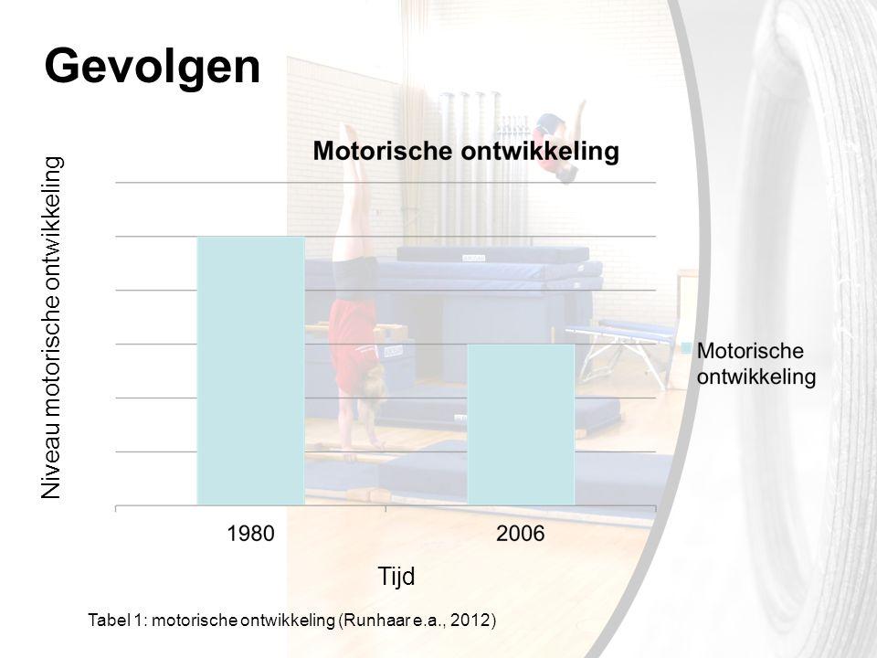Gevolgen Niveau motorische ontwikkeling Tijd