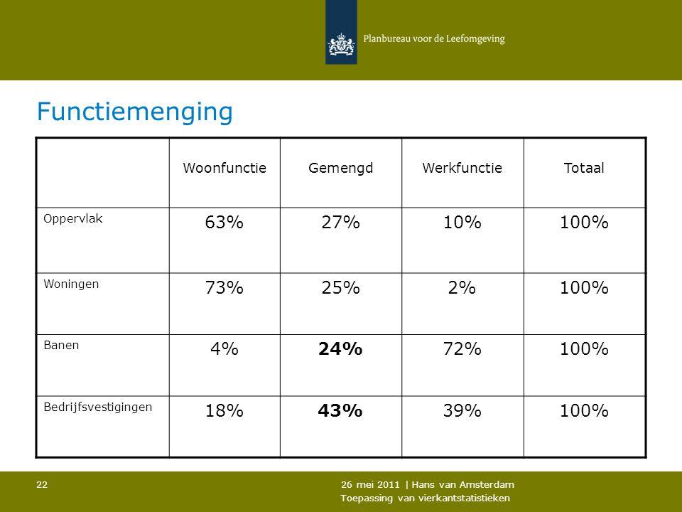 Functiemenging 63% 27% 10% 100% 73% 25% 2% 4% 24% 72% 18% 43% 39%