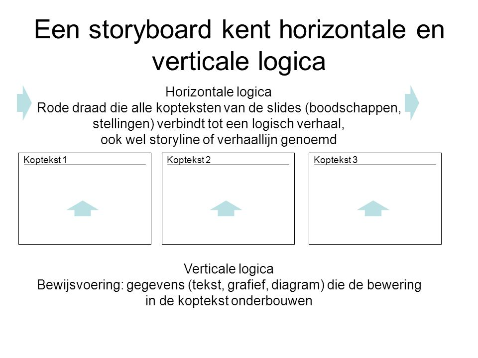 Een storyboard kent horizontale en verticale logica