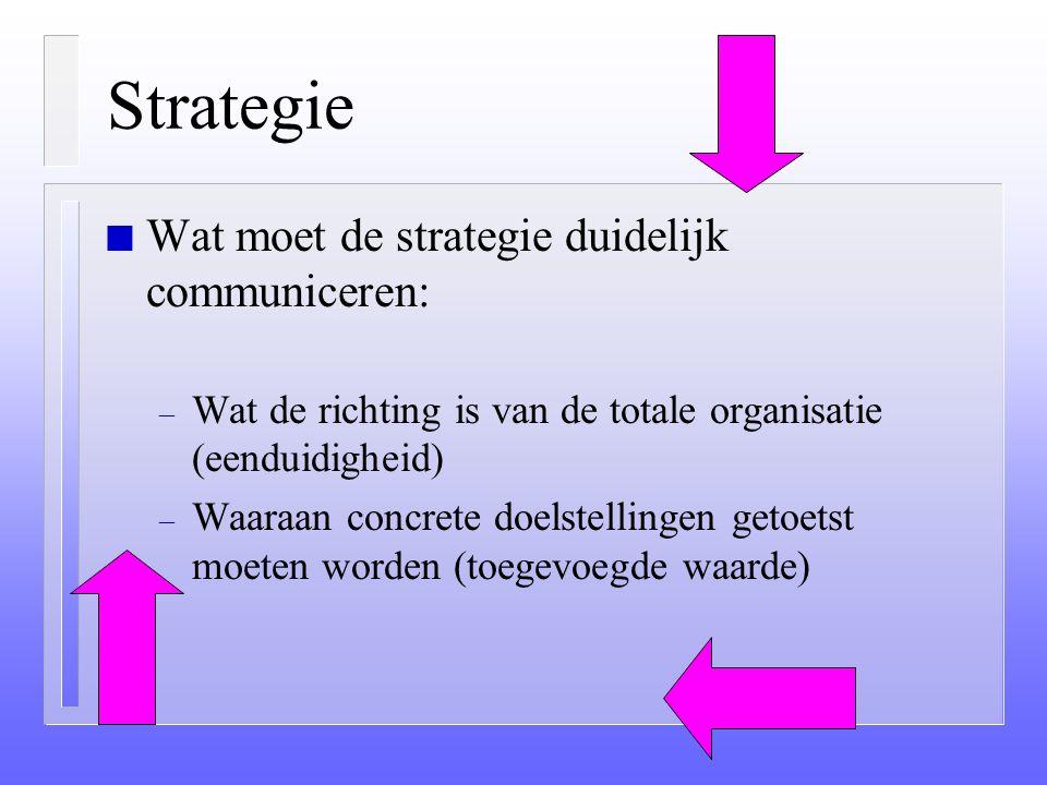 Strategie Wat moet de strategie duidelijk communiceren: