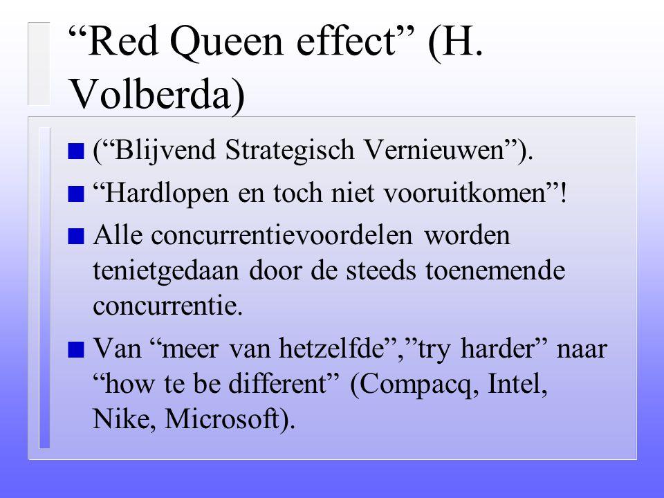 Red Queen effect (H. Volberda)