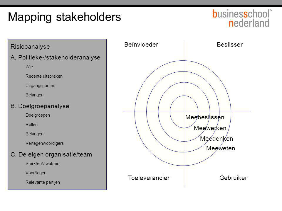 Mapping stakeholders Risicoanalyse A. Politieke-/stakeholderanalyse