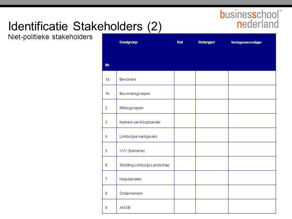 Identificatie Stakeholders (2)