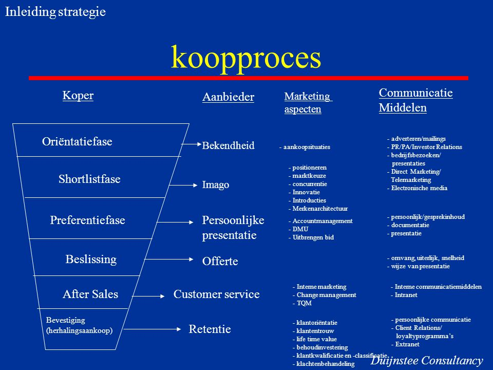 koopproces Inleiding strategie Koper Communicatie Middelen Aanbieder