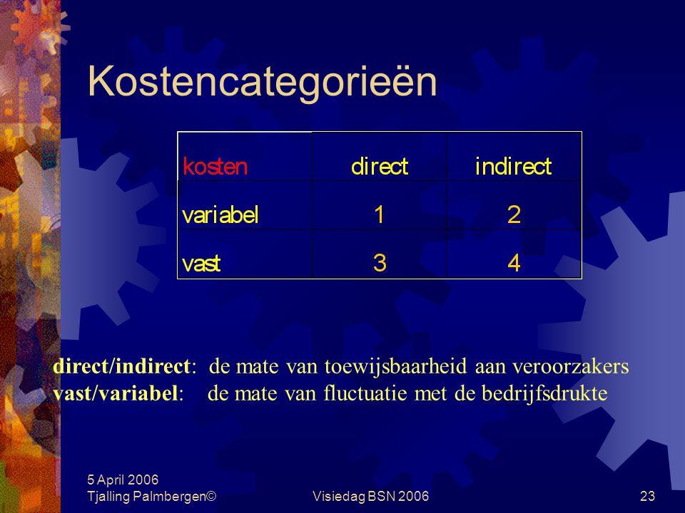 Kostencategorieën direct/indirect: de mate van toewijsbaarheid aan veroorzakers. vast/variabel: de mate van fluctuatie met de bedrijfsdrukte.