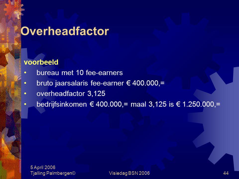 Overheadfactor voorbeeld bureau met 10 fee-earners