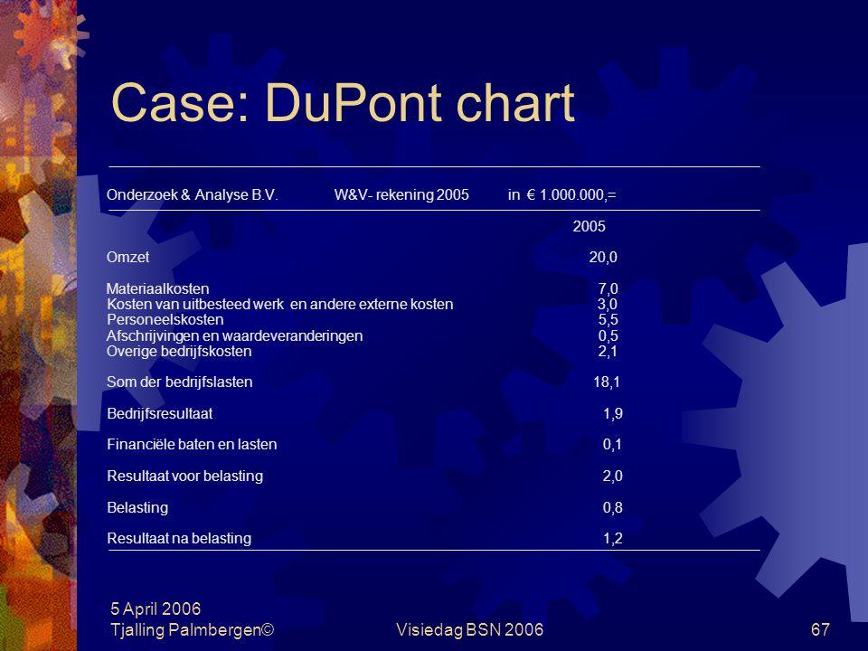 Case: DuPont chart 5 April 2006 Tjalling Palmbergen© Visiedag BSN 2006