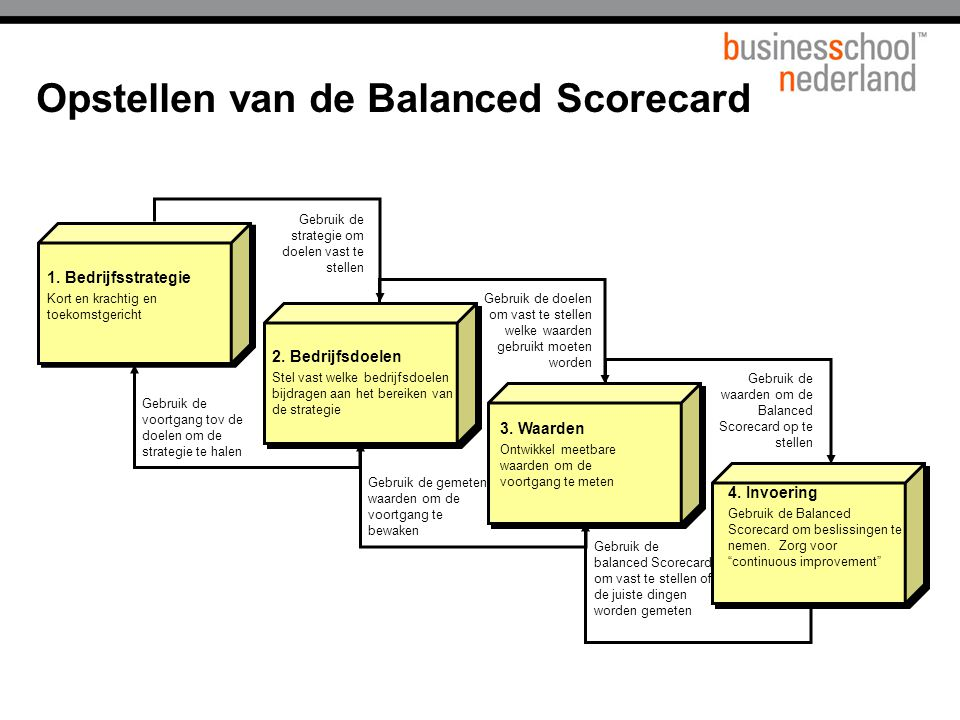 Opstellen van de Balanced Scorecard