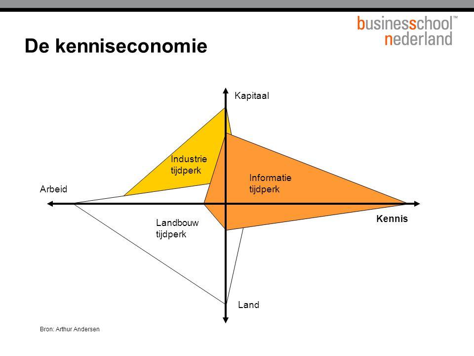 De kenniseconomie Titel presentatie Kapitaal Industrie tijdperk