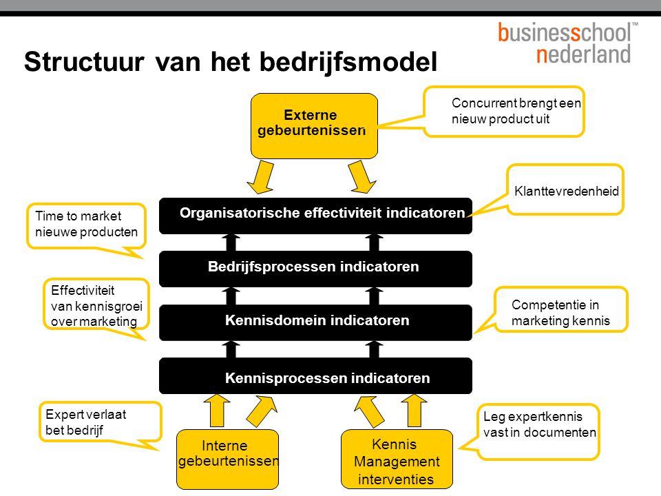 Structuur van het bedrijfsmodel