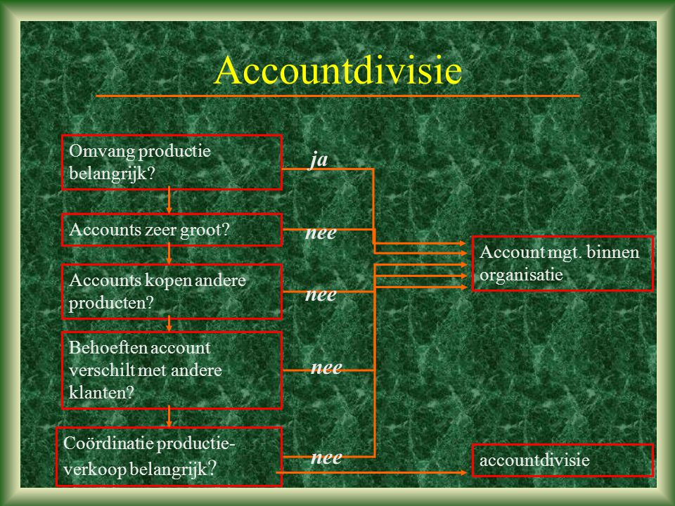 Accountdivisie ja nee nee nee nee Omvang productie belangrijk