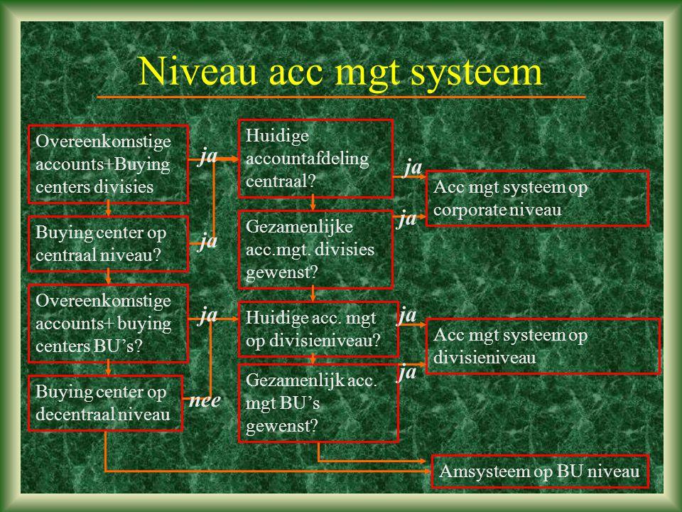 Niveau acc mgt systeem ja ja ja ja ja ja ja nee