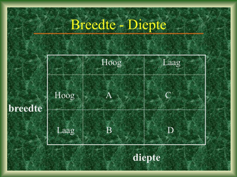 Breedte - Diepte Hoog Laag A C B D breedte diepte