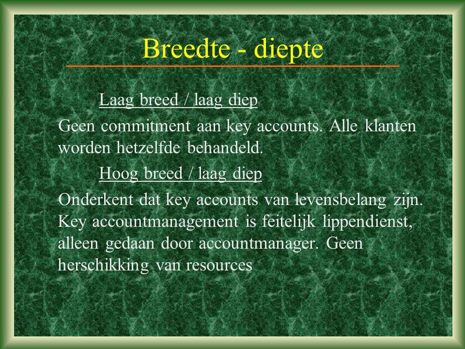 Breedte - diepte Laag breed / laag diep