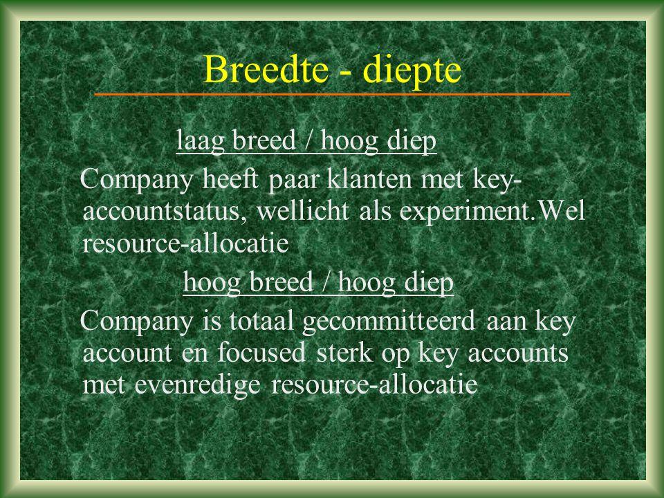 Breedte - diepte laag breed / hoog diep