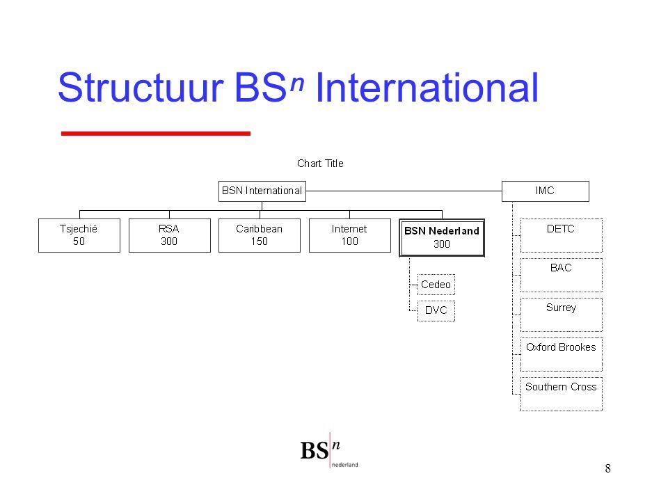 Structuur BSⁿ International