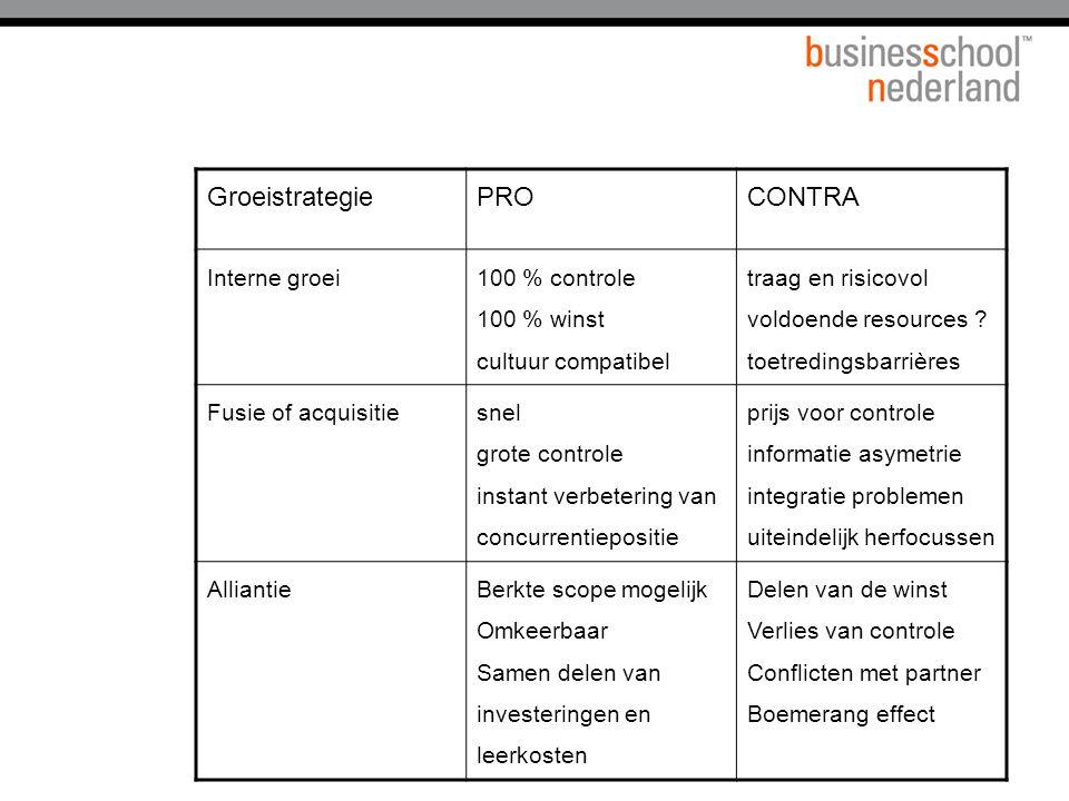 Groeistrategie PRO CONTRA Interne groei 100 % controle 100 % winst