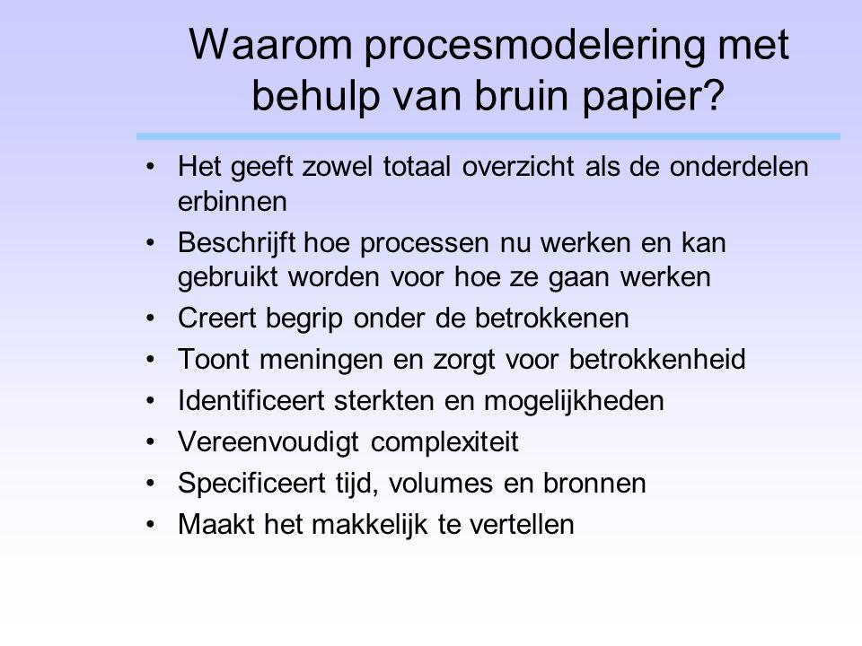 Waarom procesmodelering met behulp van bruin papier