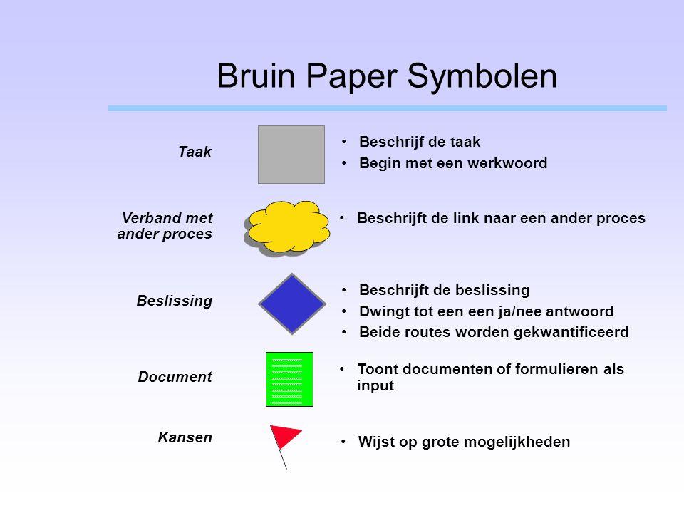 Bruin Paper Symbolen Beschrijf de taak Taak Begin met een werkwoord
