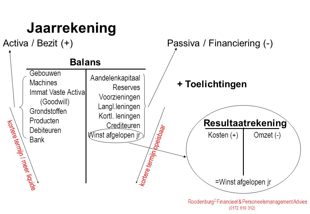 Jaarrekening Activa / Bezit (+) Passiva / Financiering (-) Balans