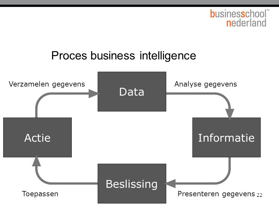 Proces business intelligence