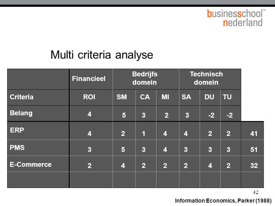 Multi criteria analyse