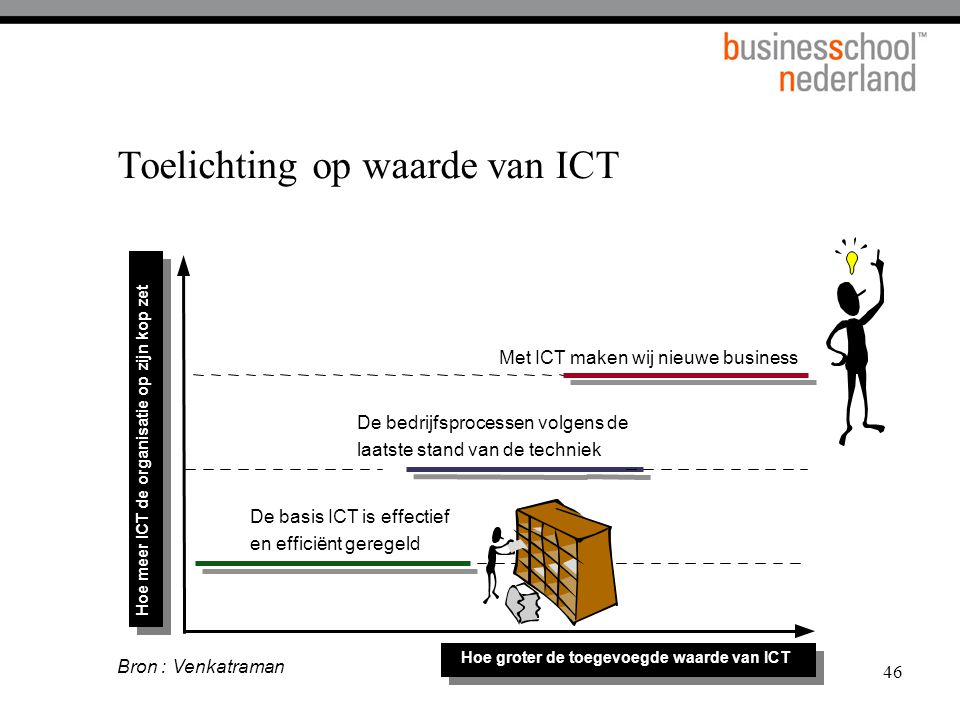 Toelichting op waarde van ICT