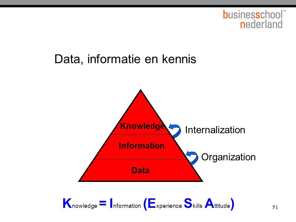 Data, informatie en kennis