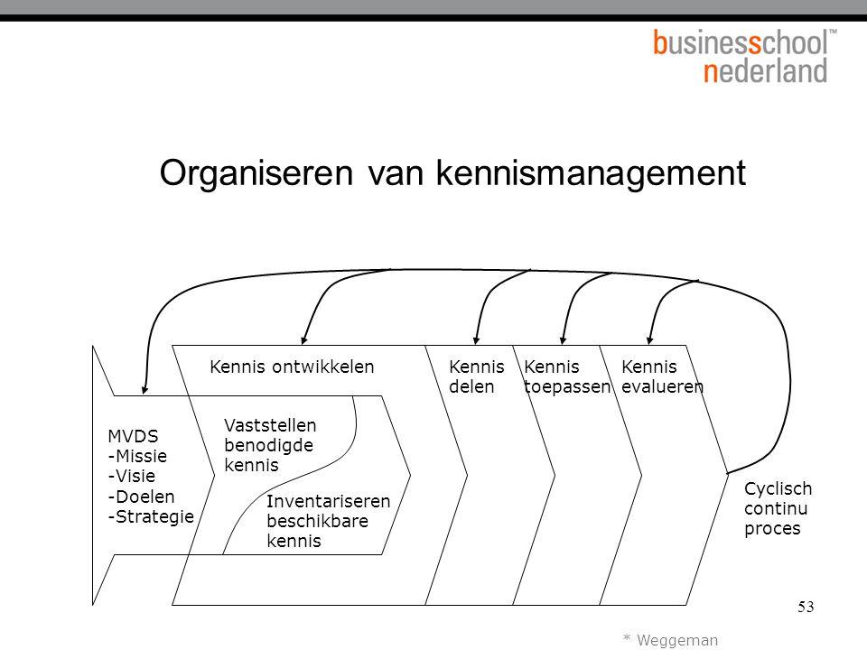 Organiseren van kennismanagement