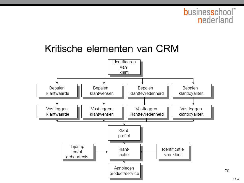 Kritische elementen van CRM