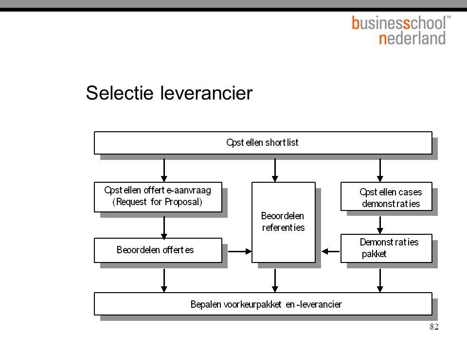 Selectie leverancier